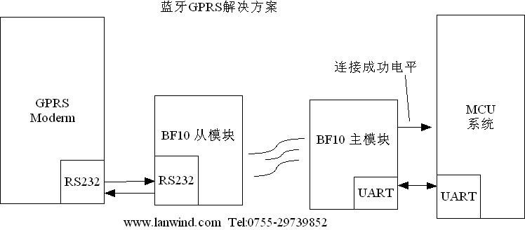 系统框图如下,利用蓝牙模块bf10替代串口线的技术,将gprs通信变成分体